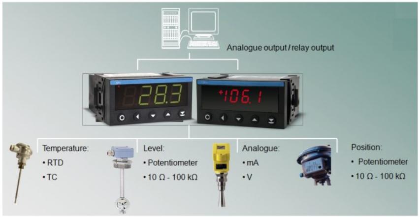 bộ hiển thị và điều khiển áp suất
