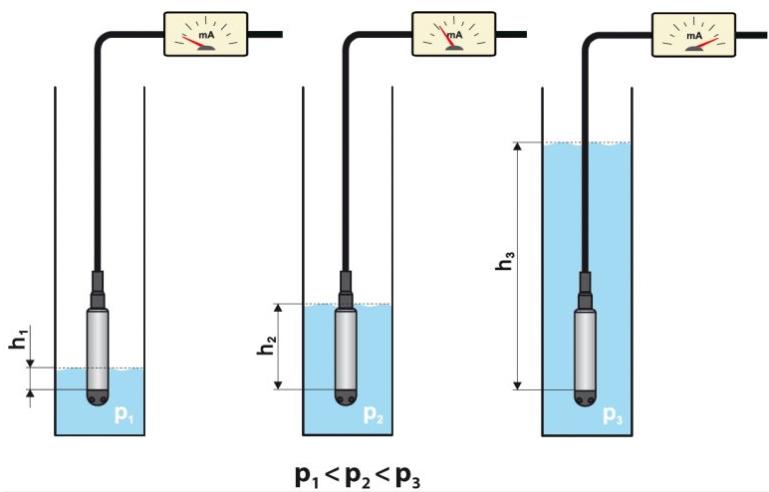 cảm biến đo độ sâu mực nước