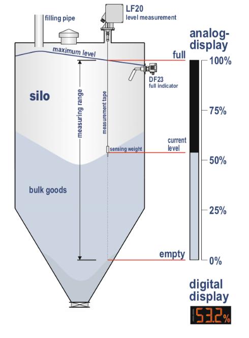 Cảm biến đo mức hạt nhựa