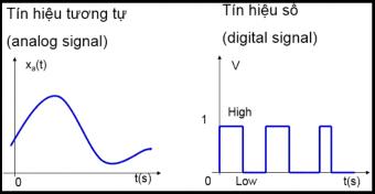 Tín hiệu analog là gì ?