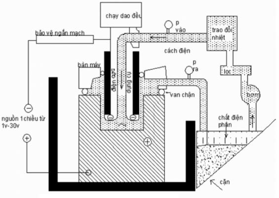 Gia công điện hóa là gì ?