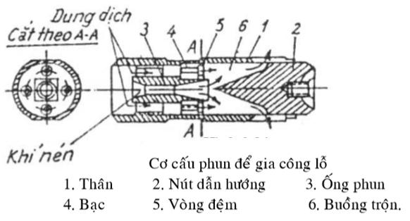Cơ cấu phun gia công lỗ