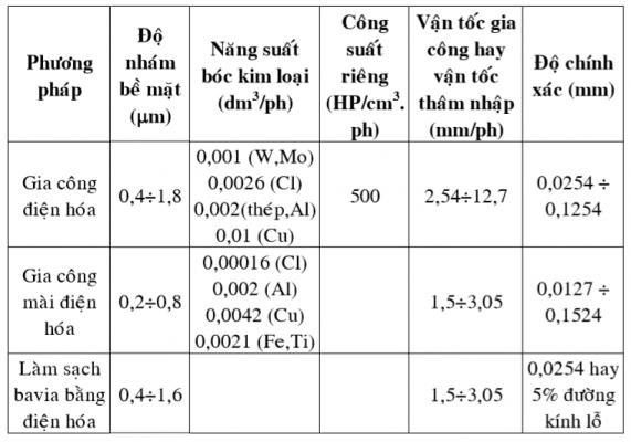 Thông số khi gia công bằng phương pháp điện hóa