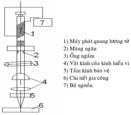 Gia công chùm tia laser là gì ?