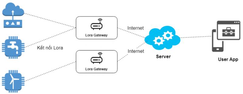 Cấu trúc của IoT
