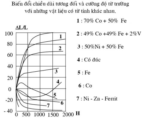 sự biến đổi chiều dài tương đối phụ thuộc vào cường độ từ trường