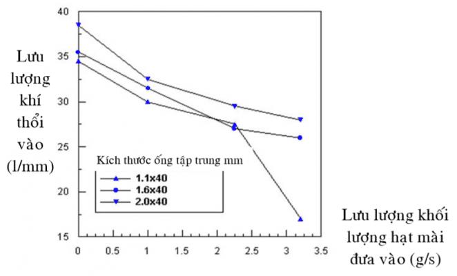Quan hệ giữa đường kính ống tập trung và áp suất bơm