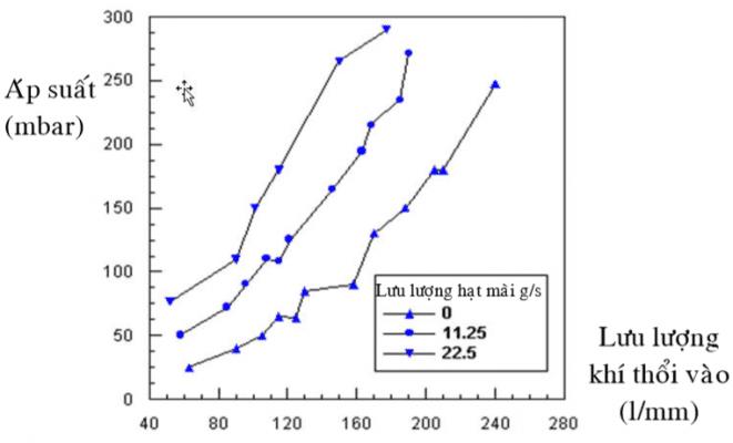 Quan hệ giữa lưu lượng thể tích không khí, lưu lượng khối lượng hạt mài và sự thay đổi áp suất