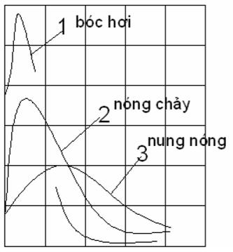 Sơ đồ quan hệ giữa năng lượng và thời gian xung