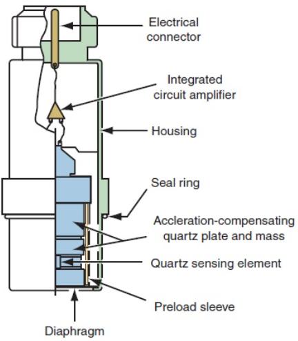 Cấu tạo cảm biến áp suất D2415