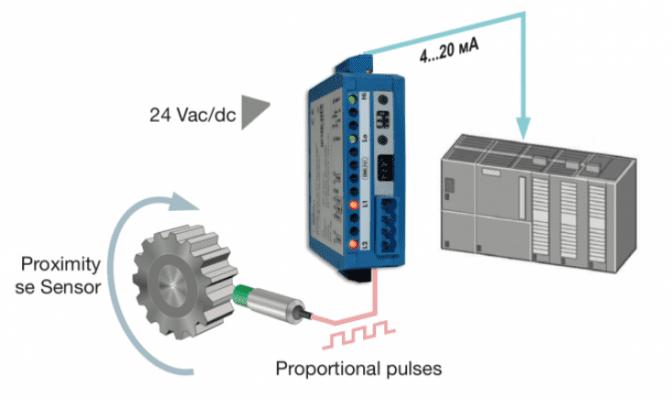 Cách thức chuyển đổi tín hiệu xung sang 4-20ma