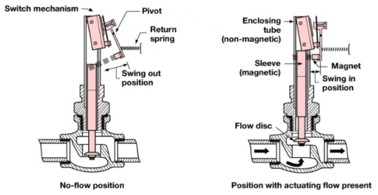 Công tắc dòng chảy là gì ?