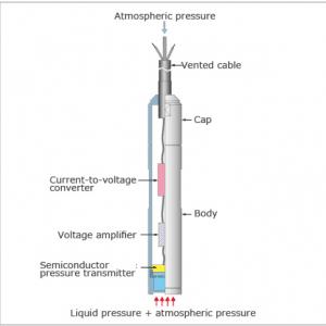 Cảm biến áp suất thủy tĩnh