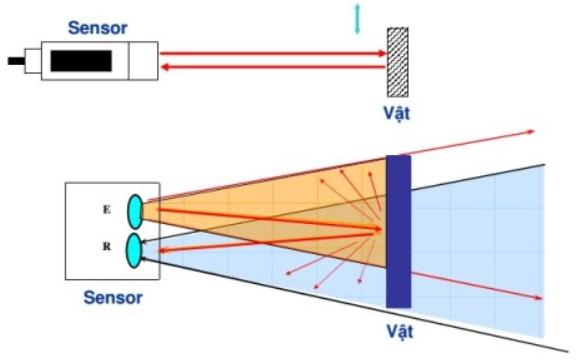 Cảm biến quang là gì ?