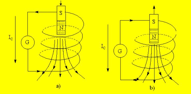 Cảm ứng điện từ là gì ?