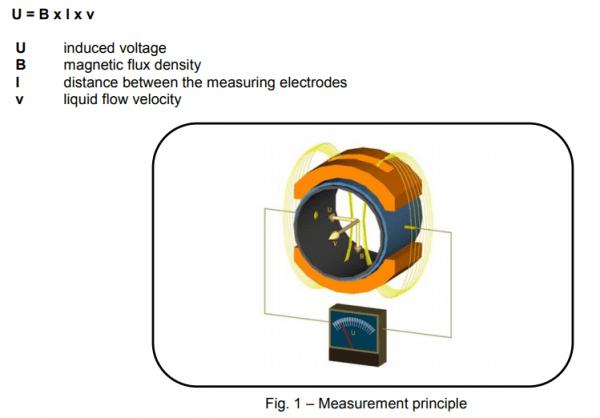 nguyên lý hoạt động của flow meter