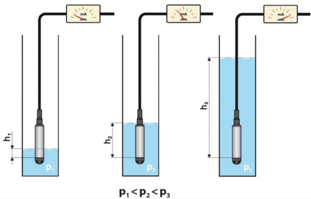 cảm biến đo mức nước giếng khoan