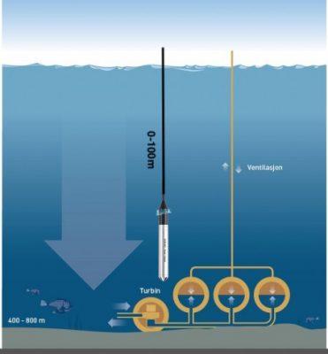 cảm biến đo độ sâu nước ngầm